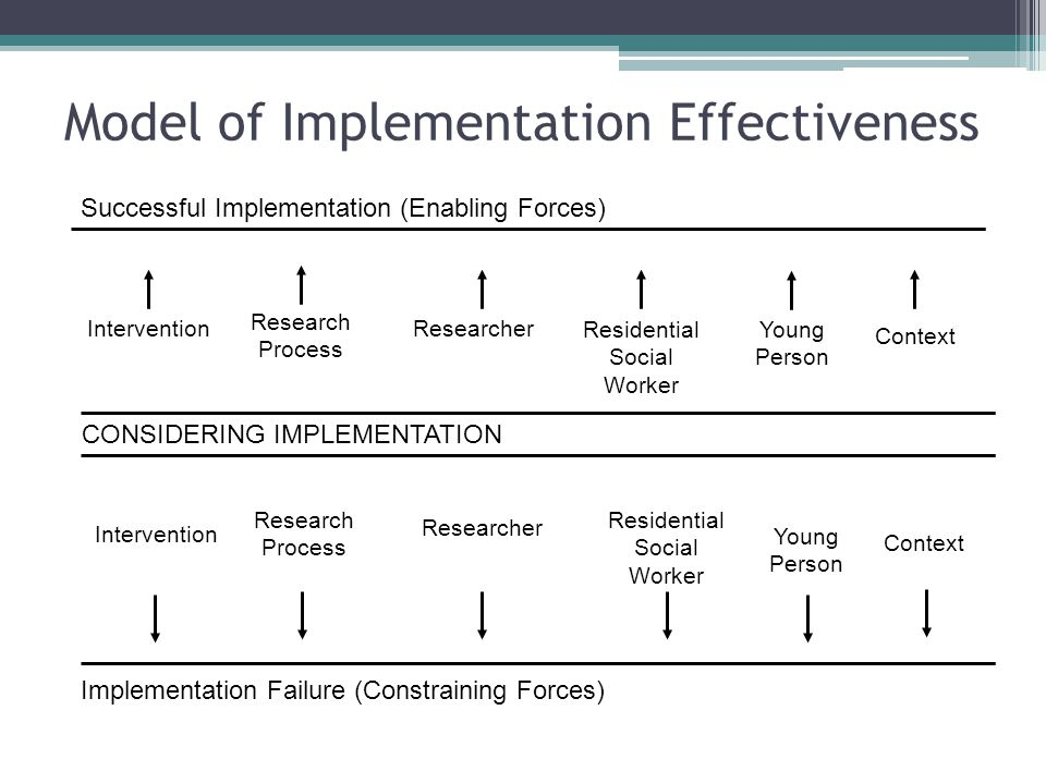 Successful Implementation (Enabling Forces) CONSIDERING IMPLEMENTATION Implementation Failure (Constraining Forces) Intervention Research Process Rese