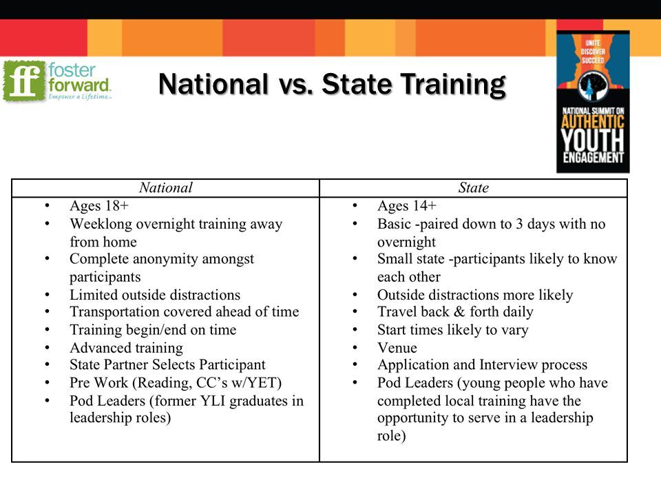 National vs. State Training National vs. State Training