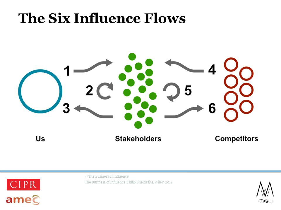 The Six Influence Flows //The Business of Influence The Business of Influence, Philip Sheldrake, Wiley, 2011 19