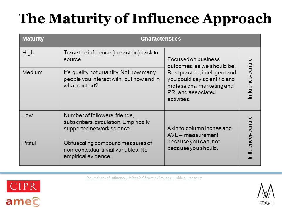 The Maturity of Influence Approach The Business of Influence, Philip Sheldrake, Wiley, 2011, Table 5.1, page 47 23 MaturityCharacteristics HighTrace the influence (the action) back to source.