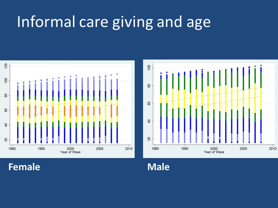 Informal care giving and age FemaleMale