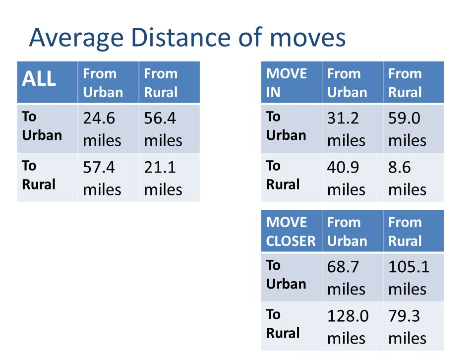 Average Distance of moves ALL From Urban From Rural MOVE IN From Urban From Rural To Urban 24.6 miles 56.4 miles To Urban 31.2 miles 59.0 miles To Rural 57.4 miles 21.1 miles To Rural 40.9 miles 8.6 miles MOVE CLOSER From Urban From Rural To Urban 68.7 miles 105.1 miles To Rural 128.0 miles 79.3 miles