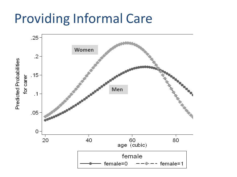 Receiving Informal Care Men Women