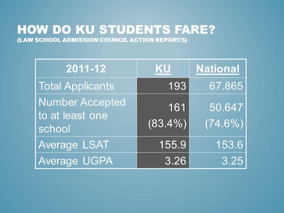 HOW DO KU STUDENTS FARE.