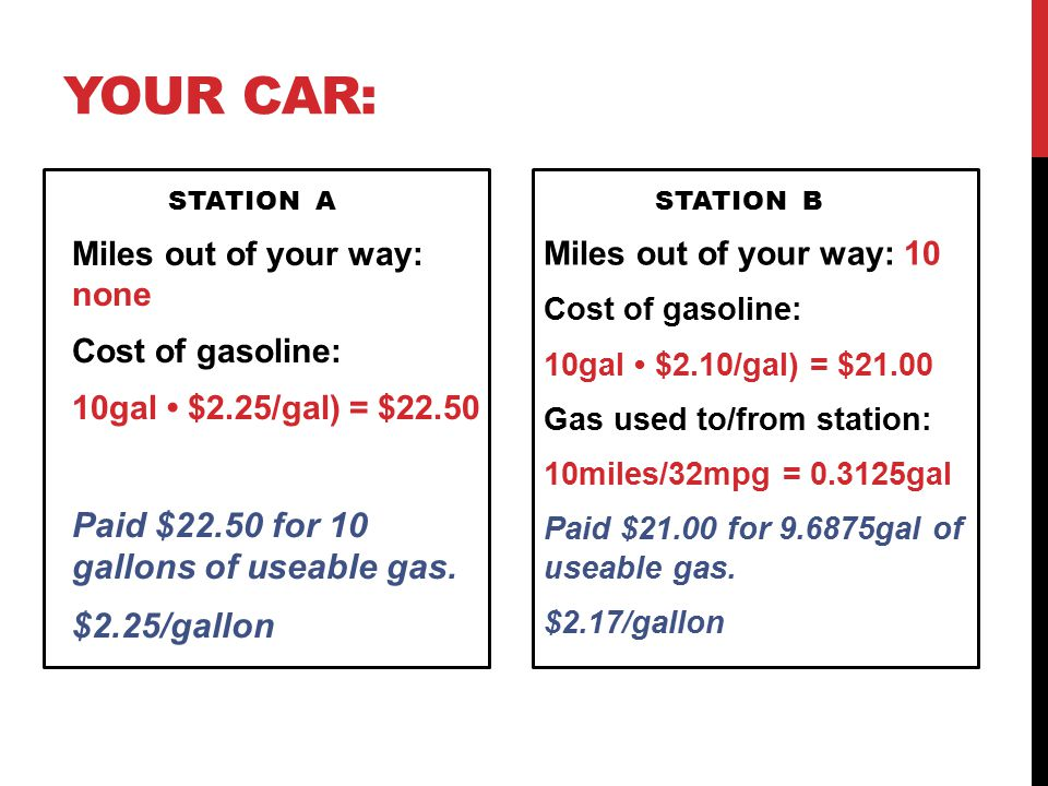 YOUR CAR: STATION A Miles out of your way: none Cost of gasoline: 10gal $2.25/gal) = $22.50 Paid $22.50 for 10 gallons of useable gas.