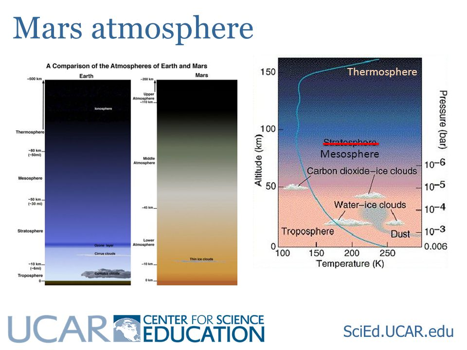 Mars atmosphere SciEd.UCAR.edu Mesosphere Thermosphere