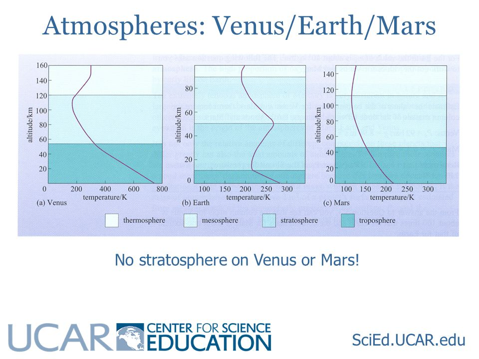 Atmospheres: Venus/Earth/Mars SciEd.UCAR.edu No stratosphere on Venus or Mars!