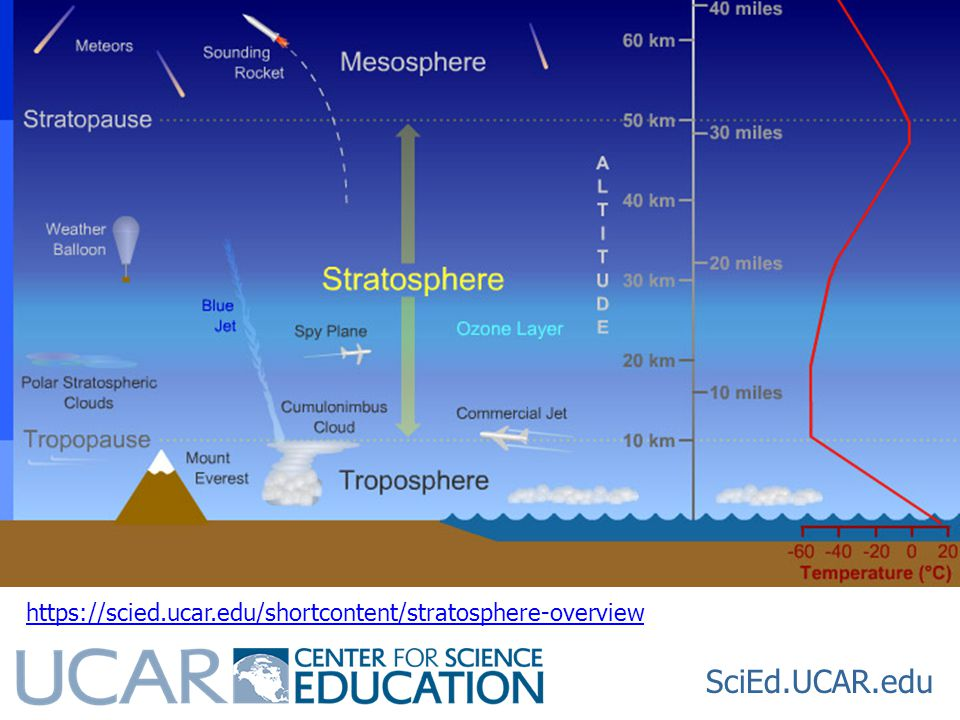 SciEd.UCAR.edu https://scied.ucar.edu/shortcontent/stratosphere-overview