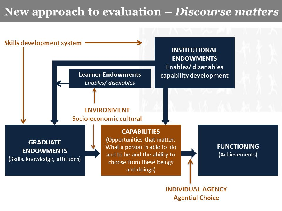 Key characteristics of the study New approach to evaluation – Discourse matters CAPABILITIES (Opportunities that matter: What a person is able to do a
