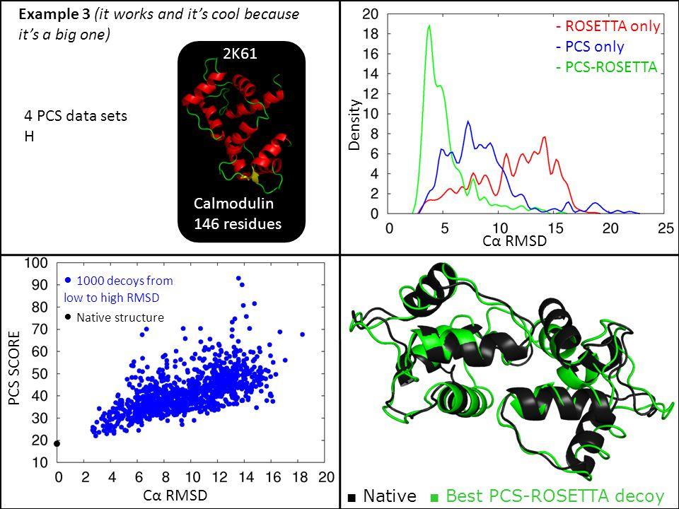 PCS SCORE Cα RMSD Density - ROSETTA only - PCS only - PCS-ROSETTA 4 PCS data sets H Calmodulin 146 residues 2K61 1000 decoys from low to high RMSD Nat