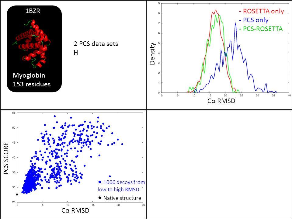 PCS SCORE Cα RMSD Density - ROSETTA only - PCS only - PCS-ROSETTA 2 PCS data sets H Myoglobin 153 residues 1BZR 1000 decoys from low to high RMSD Nati
