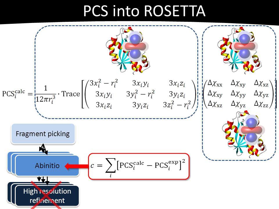 Fragment picking High resolution refinement Abinitio PCS into ROSETTA