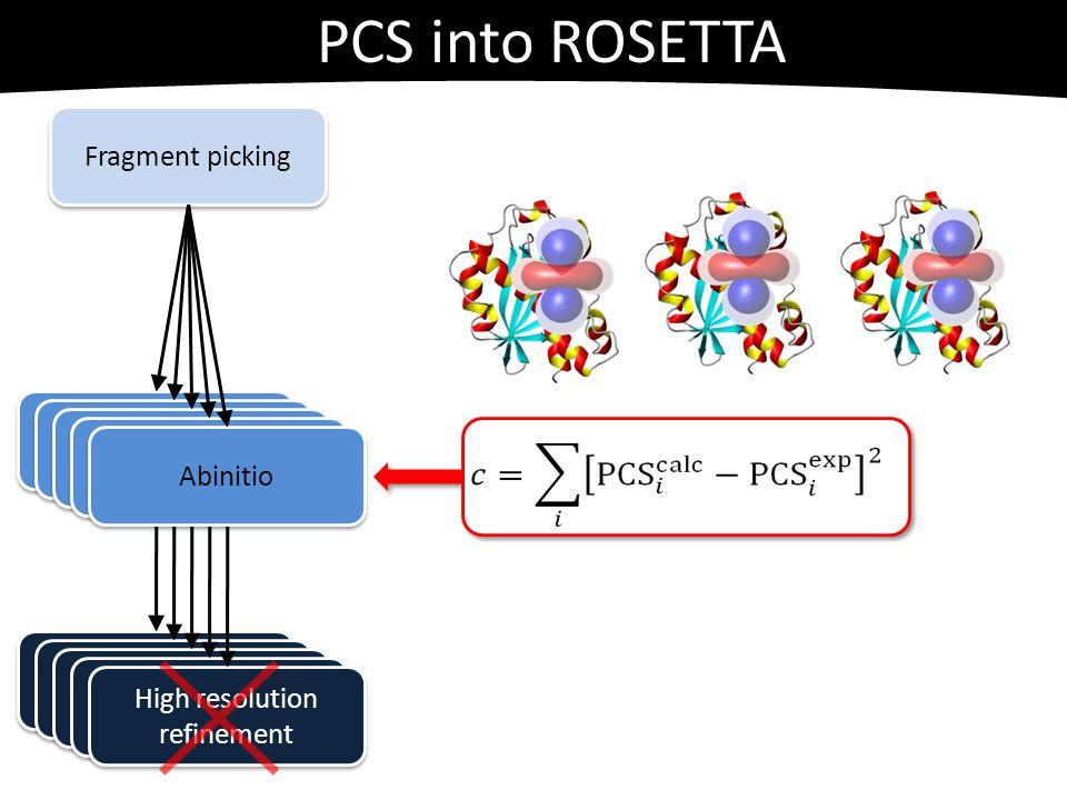 PCS into ROSETTA Fragment picking High resolution refinement Abinitio
