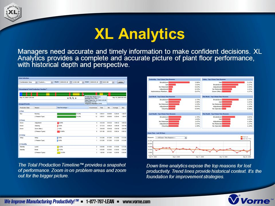 XL Analytics Managers need accurate and timely information to make confident decisions. XL Analytics provides a complete and accurate picture of plant