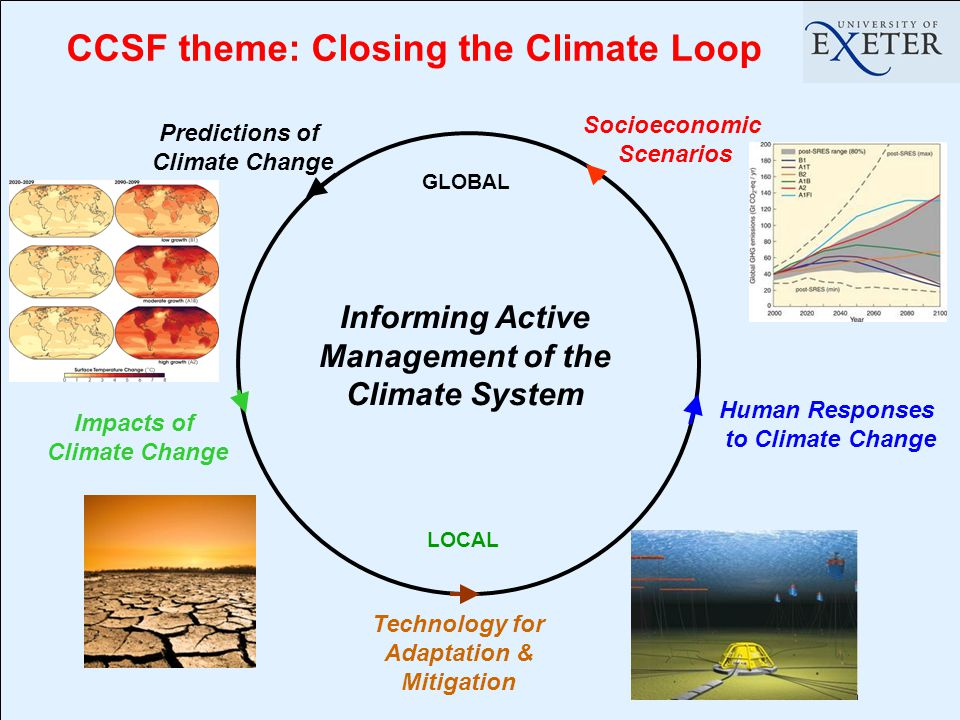 Predictions of Climate Change Impacts of Climate Change Human Responses to Climate Change Socioeconomic Scenarios Technology for Adaptation & Mitigation CCSF theme: Closing the Climate Loop Informing Active Management of the Climate System GLOBAL LOCAL