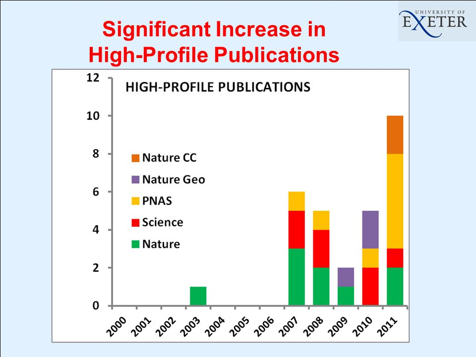 Significant Increase in High-Profile Publications