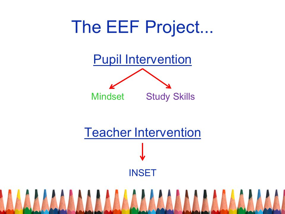 The EEF Project... Pupil Intervention Teacher Intervention MindsetStudy Skills INSET