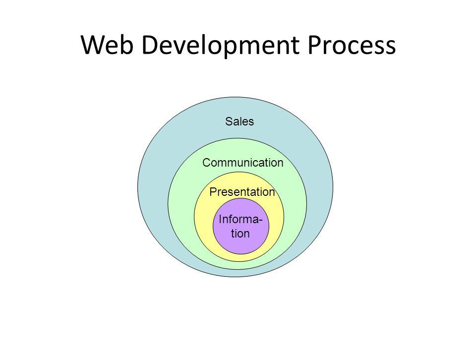 Web Development Process Informa- tion Presentation Communication Sales