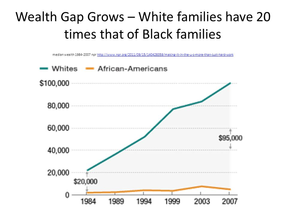 Wealth Gap Grows – White families have 20 times that of Black families median wealth 1984-2007 npr http://www.npr.org/2011/09/15/140428359/making-it-in-the-u-s-more-than-just-hard-workhttp://www.npr.org/2011/09/15/140428359/making-it-in-the-u-s-more-than-just-hard-work
