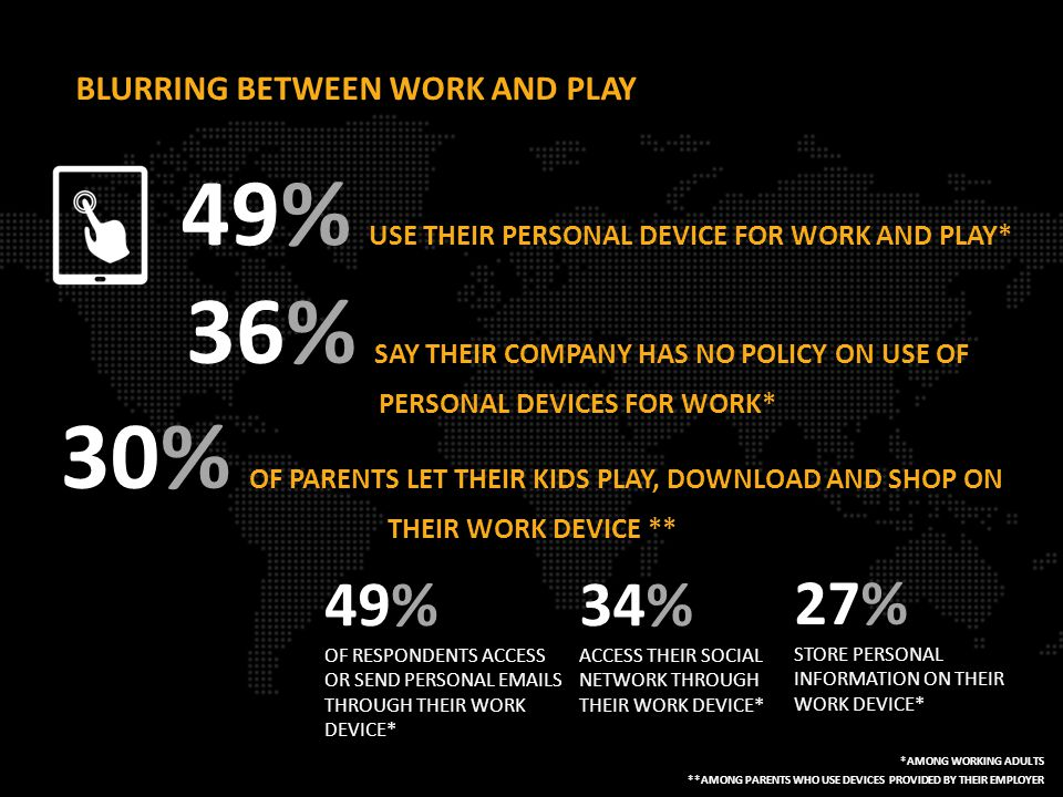BLURRING BETWEEN WORK AND PLAY 49% USE THEIR PERSONAL DEVICE FOR WORK AND PLAY* 30% OF PARENTS LET THEIR KIDS PLAY, DOWNLOAD AND SHOP ON THEIR WORK DEVICE ** 36% SAY THEIR COMPANY HAS NO POLICY ON USE OF PERSONAL DEVICES FOR WORK* *AMONG WORKING ADULTS 49% OF RESPONDENTS ACCESS OR SEND PERSONAL EMAILS THROUGH THEIR WORK DEVICE* 34% ACCESS THEIR SOCIAL NETWORK THROUGH THEIR WORK DEVICE* 27% STORE PERSONAL INFORMATION ON THEIR WORK DEVICE* **AMONG PARENTS WHO USE DEVICES PROVIDED BY THEIR EMPLOYER