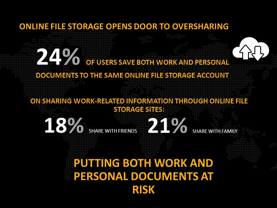 ONLINE FILE STORAGE OPENS DOOR TO OVERSHARING 18% SHARE WITH FRIENDS 24% OF USERS SAVE BOTH WORK AND PERSONAL DOCUMENTS TO THE SAME ONLINE FILE STORAGE ACCOUNT PUTTING BOTH WORK AND PERSONAL DOCUMENTS AT RISK 21% SHARE WITH FAMILY ON SHARING WORK-RELATED INFORMATION THROUGH ONLINE FILE STORAGE SITES: