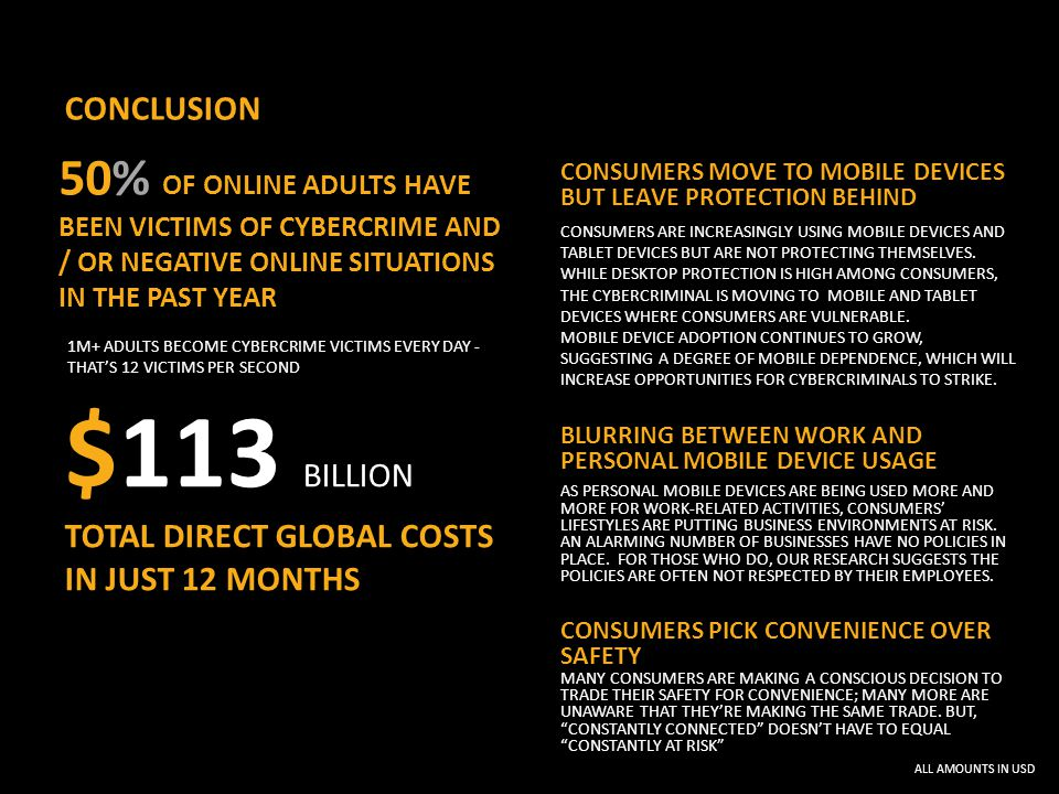 CONCLUSION $113 BILLION TOTAL DIRECT GLOBAL COSTS IN JUST 12 MONTHS 50% OF ONLINE ADULTS HAVE BEEN VICTIMS OF CYBERCRIME AND / OR NEGATIVE ONLINE SITUATIONS IN THE PAST YEAR 1M+ ADULTS BECOME CYBERCRIME VICTIMS EVERY DAY - THAT'S 12 VICTIMS PER SECOND CONSUMERS MOVE TO MOBILE DEVICES BUT LEAVE PROTECTION BEHIND CONSUMERS ARE INCREASINGLY USING MOBILE DEVICES AND TABLET DEVICES BUT ARE NOT PROTECTING THEMSELVES.