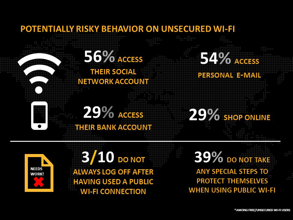 54% ACCESS PERSONAL E - MAIL 56% ACCESS THEIR SOCIAL NETWORK ACCOUNT 29% SHOP ONLINE 29% ACCESS THEIR BANK ACCOUNT POTENTIALLY RISKY BEHAVIOR ON UNSECURED WI-FI *AMONG FREE/UNSECURED WI-FI USERS 39% DO NOT TAKE ANY SPECIAL STEPS TO PROTECT THEMSELVES WHEN USING PUBLIC WI-FI 3/10 DO NOT ALWAYS LOG OFF AFTER HAVING USED A PUBLIC WI-FI CONNECTION NEEDS WORK!