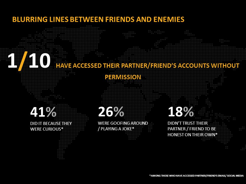 BLURRING LINES BETWEEN FRIENDS AND ENEMIES *AMONG THOSE WHO HAVE ACCESSED PARTNER/FRIEND S EMAIL/ SOCIAL MEDIA 1/10 HAVE ACCESSED THEIR PARTNER/FRIEND'S ACCOUNTS WITHOUT PERMISSION 41% DID IT BECAUSE THEY WERE CURIOUS* 26% WERE GOOFING AROUND / PLAYING A JOKE* 18% DIDN'T TRUST THEIR PARTNER / FRIEND TO BE HONEST ON THEIR OWN*