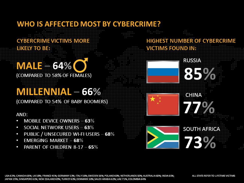 WHO IS AFFECTED MOST BY CYBERCRIME.