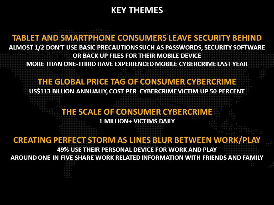 TABLET AND SMARTPHONE CONSUMERS LEAVE SECURITY BEHIND ALMOST 1/2 DON'T USE BASIC PRECAUTIONS SUCH AS PASSWORDS, SECURITY SOFTWARE OR BACK UP FILES FOR THEIR MOBILE DEVICE MORE THAN ONE-THIRD HAVE EXPERIENCED MOBILE CYBERCRIME LAST YEAR THE GLOBAL PRICE TAG OF CONSUMER CYBERCRIME US$113 BILLION ANNUALLY, COST PER CYBERCRIME VICTIM UP 50 PERCENT THE SCALE OF CONSUMER CYBERCRIME 1 MILLION+ VICTIMS DAILY CREATING PERFECT STORM AS LINES BLUR BETWEEN WORK/PLAY 49% USE THEIR PERSONAL DEVICE FOR WORK AND PLAY AROUND ONE-IN-FIVE SHARE WORK RELATED INFORMATION WITH FRIENDS AND FAMILY KEY THEMES