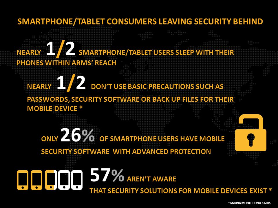 SMARTPHONE/TABLET CONSUMERS LEAVING SECURITY BEHIND NEARLY 1/2 SMARTPHONE/TABLET USERS SLEEP WITH THEIR PHONES WITHIN ARMS' REACH ONLY 26 % OF SMARTPHONE USERS HAVE MOBILE SECURITY SOFTWARE WITH ADVANCED PROTECTION 57 % AREN'T AWARE THAT SECURITY SOLUTIONS FOR MOBILE DEVICES EXIST * NEARLY 1/2 DON'T USE BASIC PRECAUTIONS SUCH AS PASSWORDS, SECURITY SOFTWARE OR BACK UP FILES FOR THEIR MOBILE DEVICE * *AMONG MOBILE DEVICE USERS