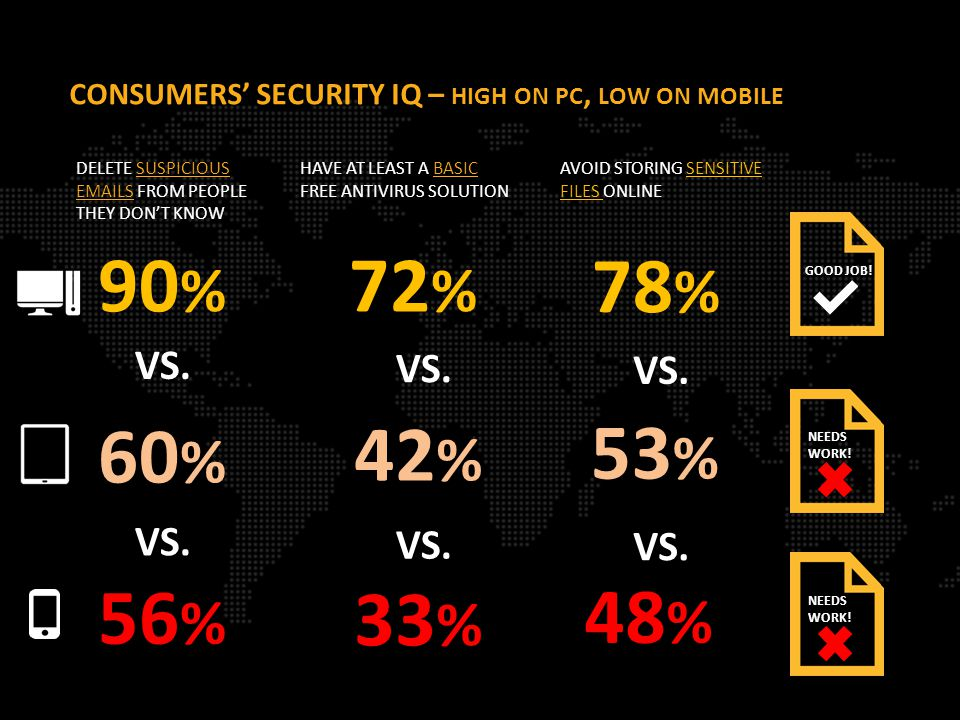 CONSUMERS' SECURITY IQ – HIGH ON PC, LOW ON MOBILE 72 % 90 % 78 % GOOD JOB.