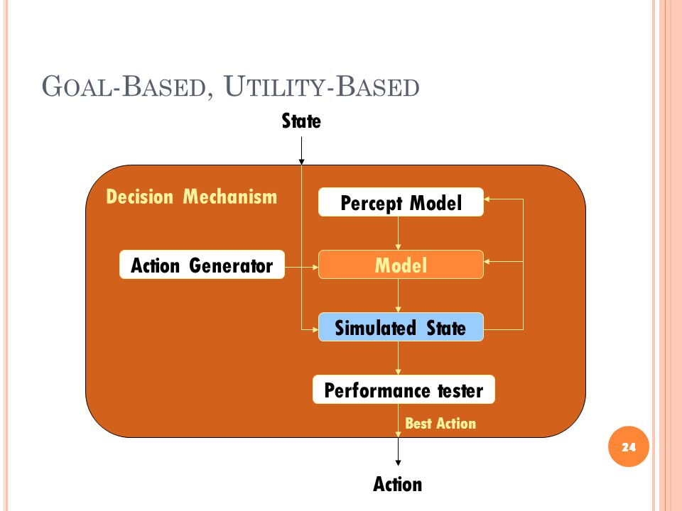 G OAL -B ASED, U TILITY -B ASED 24 State Decision Mechanism Action Model Simulated State Action Generator Performance tester Best Action Percept Model