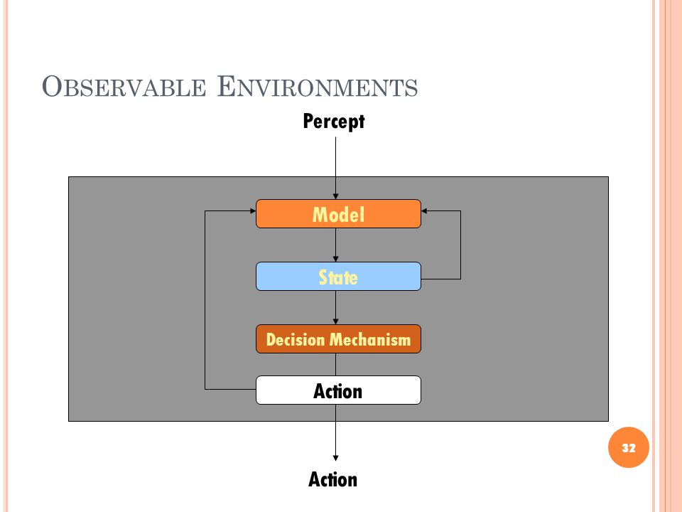 O BSERVABLE E NVIRONMENTS 32 Percept Action Decision Mechanism Model State Action