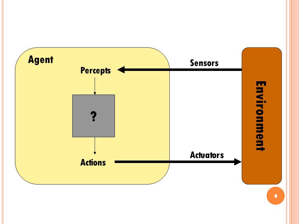 4 Environment ? Agent Percepts Actions Actuators Sensors