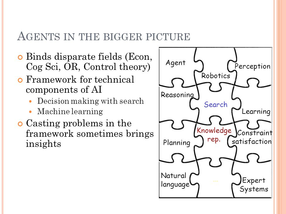 A GENTS IN THE BIGGER PICTURE Binds disparate fields (Econ, Cog Sci, OR, Control theory) Framework for technical components of AI Decision making with search Machine learning Casting problems in the framework sometimes brings insights Search Knowledge rep.