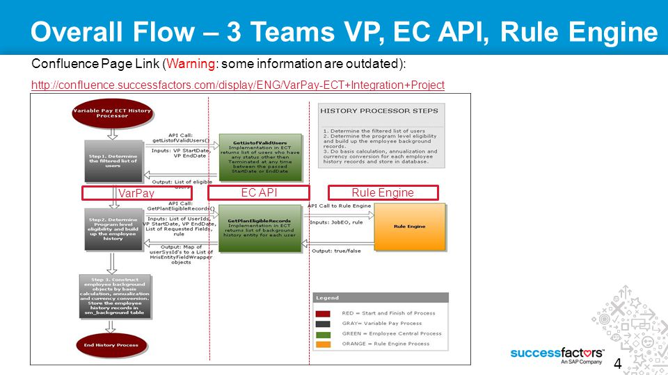 4 SuccessFactors Proprietary and Confidential © 2012 SuccessFactors, An SAP Company. All rights reserved. Overall Flow – 3 Teams VP, EC API, Rule Engi