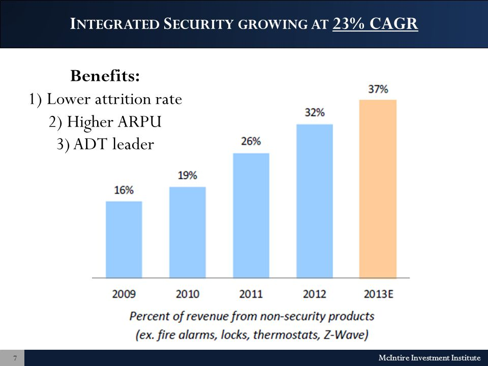 I NTEGRATED S ECURITY GROWING AT 23% CAGR McIntire Investment Institute 7 Benefits: 1) Lower attrition rate 2) Higher ARPU 3) ADT leader