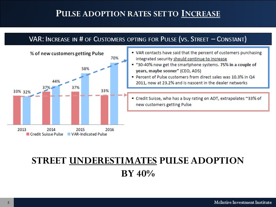 P ULSE ADOPTION RATES SET TO I NCREASE McIntire Investment Institute 8 STREET UNDERESTIMATES PULSE ADOPTION BY 40% VAR: I NCREASE IN # OF C USTOMERS OPTING FOR P ULSE ( VS.