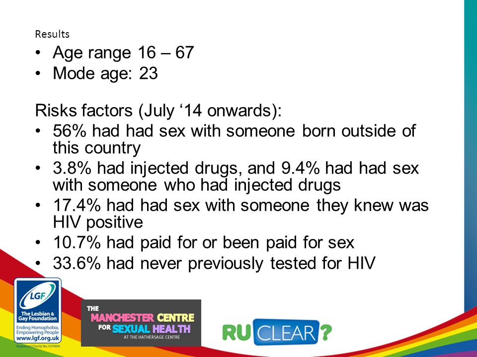 Age range 16 – 67 Mode age: 23 Risks factors (July '14 onwards): 56% had had sex with someone born outside of this country 3.8% had injected drugs, and 9.4% had had sex with someone who had injected drugs 17.4% had had sex with someone they knew was HIV positive 10.7% had paid for or been paid for sex 33.6% had never previously tested for HIV Results