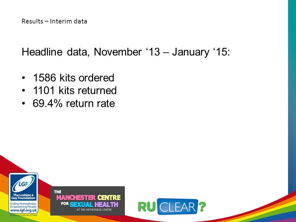 Headline data, November '13 – January '15: 1586 kits ordered 1101 kits returned 69.4% return rate 13 positive results Retention into care: 92.3% (12 people).
