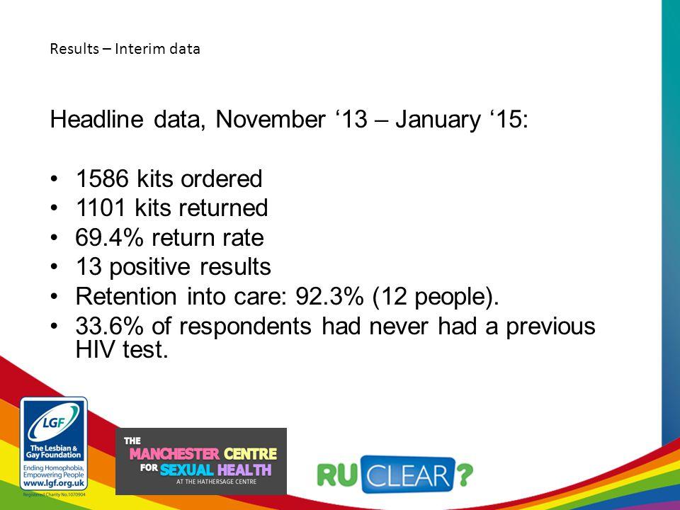 78.9% of returned kits, returned within 2 weeks.Return rate prior to reminder: 70.2%.