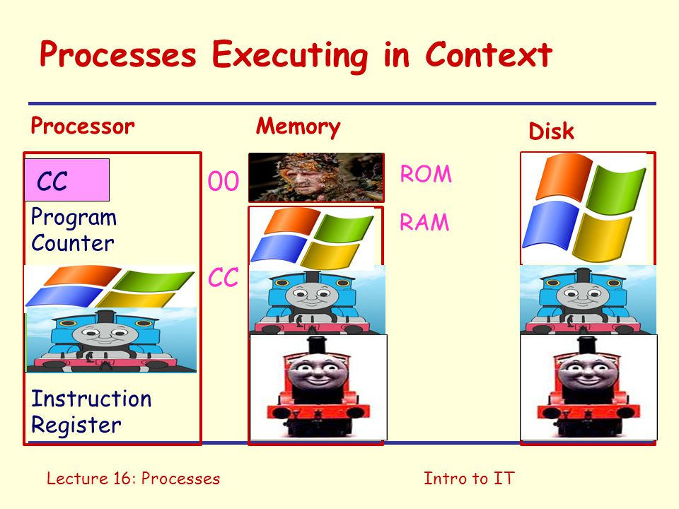 Lecture 16: ProcessesIntro to IT Processes Executing in Context Program Counter Instruction Register CC ROM RAM ProcessorMemory Disk 00 CC
