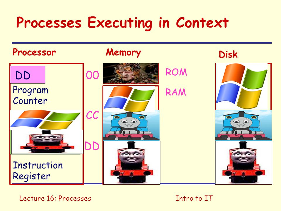 Lecture 16: ProcessesIntro to IT Processes Executing in Context Program Counter Instruction Register DD ROM RAM ProcessorMemory Disk 00 CC DD