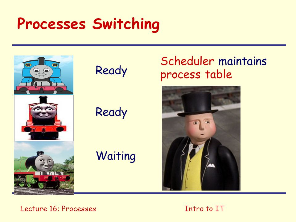 Lecture 16: ProcessesIntro to IT Processes Switching Ready Waiting Scheduler maintains process table