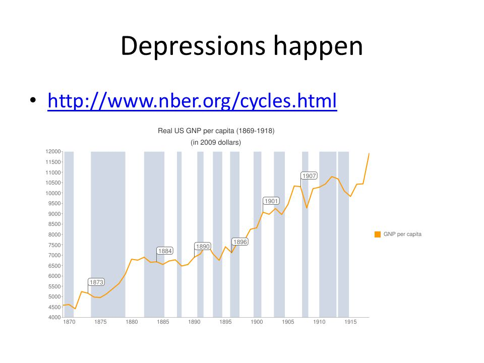 Depressions happen http://www.nber.org/cycles.html