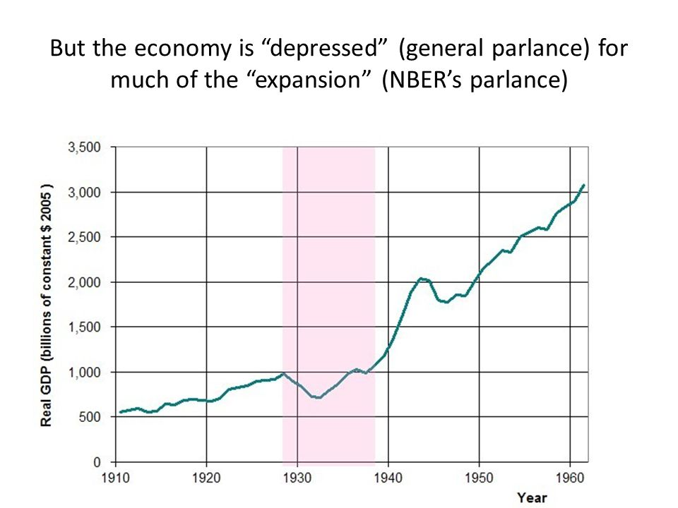 But the economy is depressed (general parlance) for much of the expansion (NBER's parlance)