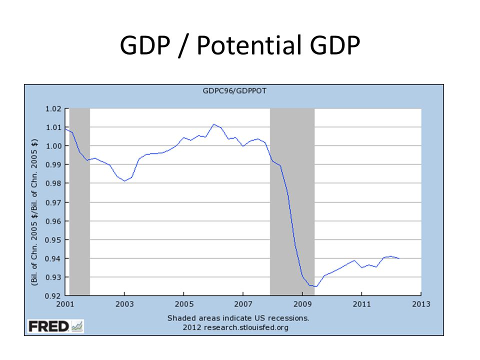 GDP / Potential GDP