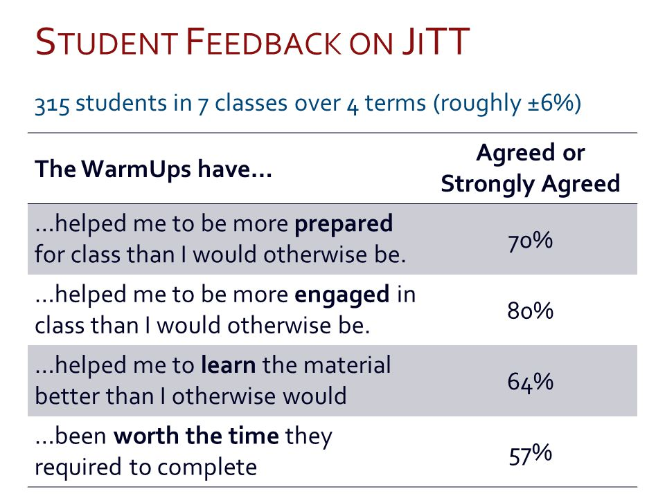 S TUDENT F EEDBACK ON J I TT 315 students in 7 classes over 4 terms (roughly ±6%) The WarmUps have… Agreed or Strongly Agreed …helped me to be more prepared for class than I would otherwise be.
