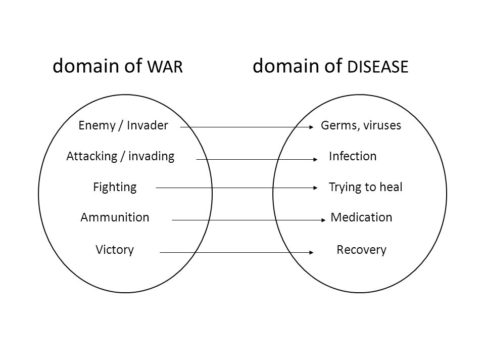domain of WAR domain of DISEASE Germs, viruses Infection Trying to heal Medication Recovery Enemy / Invader Attacking / invading Fighting Ammunition V